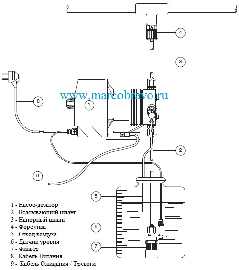 Пример напорного тока