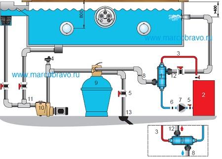 Теплообменник с насосом для бассейна Установка для промывки Alfa Laval CIP 20 Кисловодск