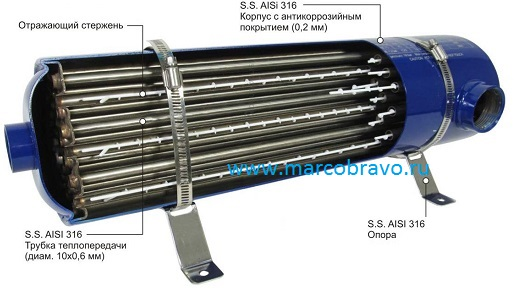 Теплообменник для бассейна вертикальный Разборный пластинчатый теплообменник APV TR2 Новотроицк